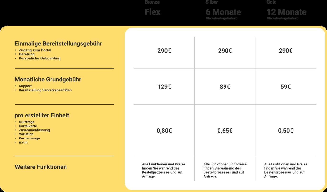 Content-Processor Preise